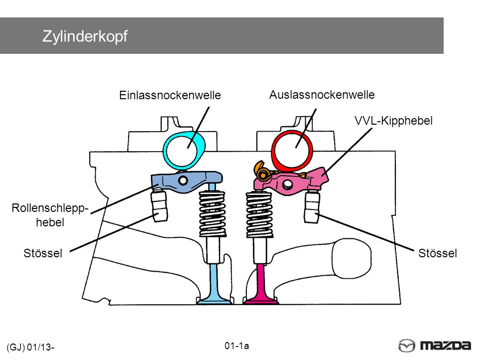 Zylinderkopf Einlassnockenwelle Auslassnockenwelle VVL-Kipphebel