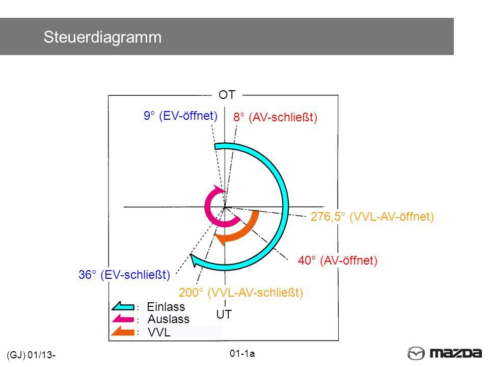 Steuerdiagramm OT 9° (EV-öffnet) 8° (AV-schließt)