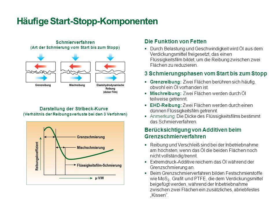Häufige Start-Stopp-Komponenten