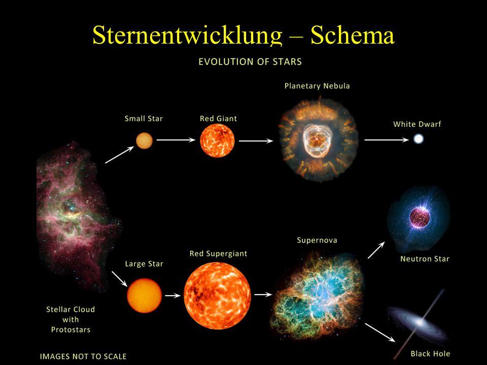 Sternentwicklung – Schema