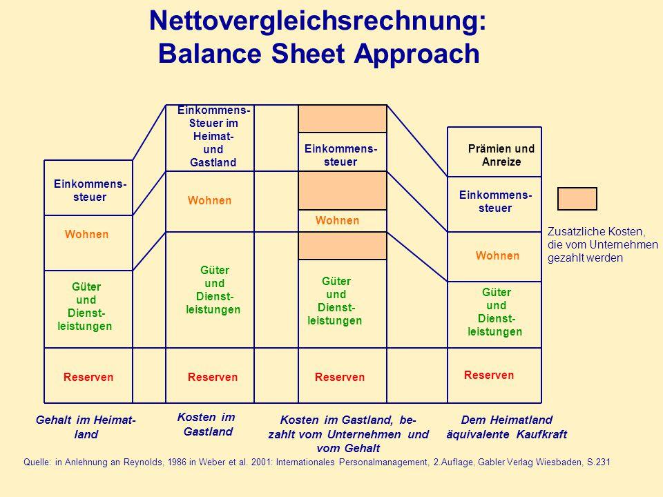 Nettovergleichsrechnung: Balance Sheet Approach
