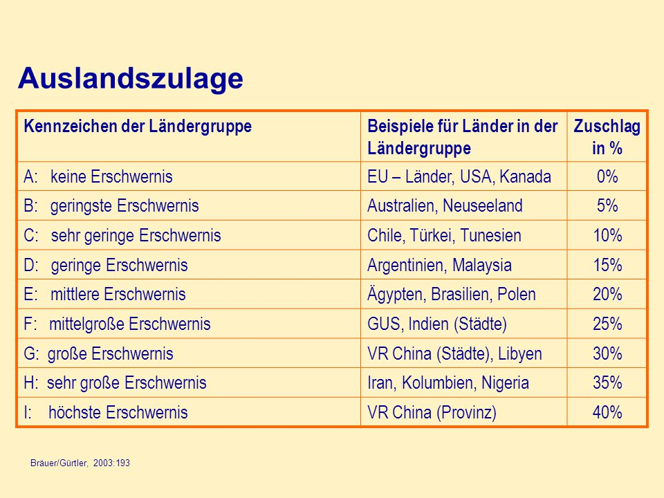 Auslandszulage Kennzeichen der Ländergruppe