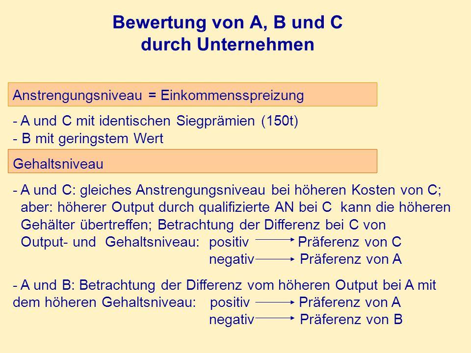 Bewertung von A, B und C durch Unternehmen
