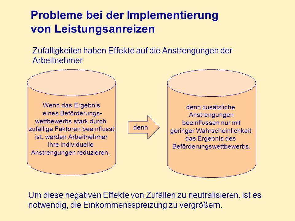 Probleme bei der Implementierung von Leistungsanreizen