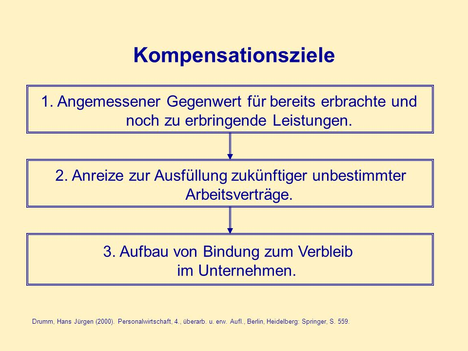 Kompensationsziele 1. Angemessener Gegenwert für bereits erbrachte und noch zu erbringende Leistungen.