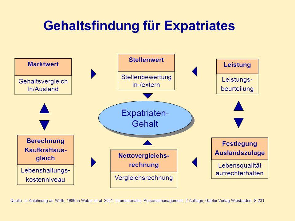 Gehaltsfindung für Expatriates