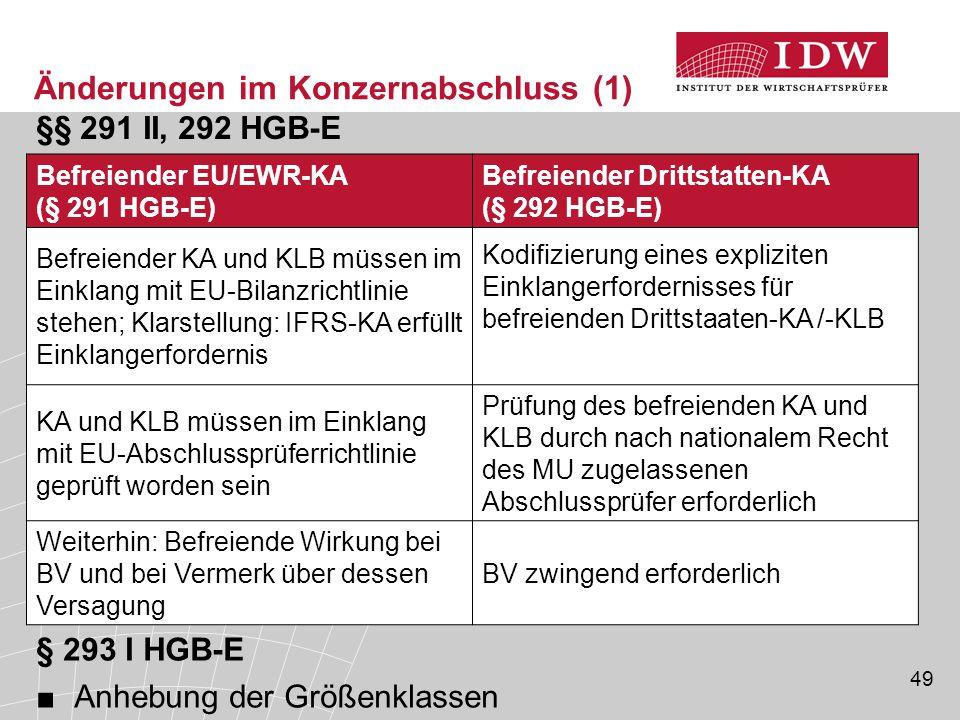 Änderungen im Konzernabschluss (1)