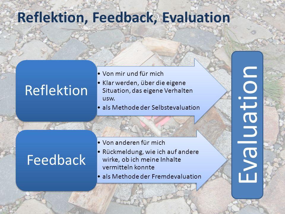 Reflektion, Feedback, Evaluation