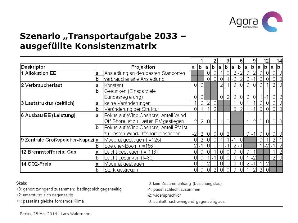 "Szenario ""Transportaufgabe 2033 – ausgefüllte Konsistenzmatrix"
