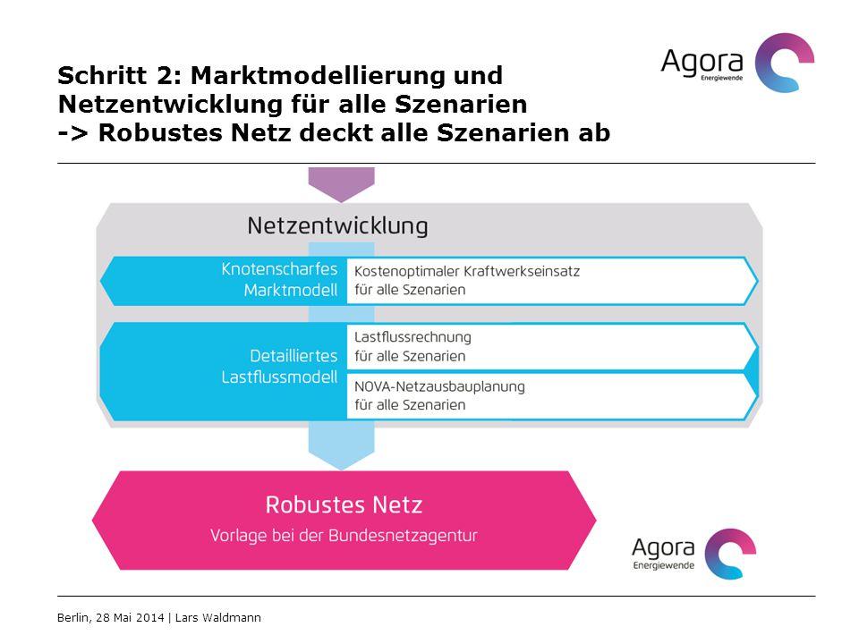 Schritt 2: Marktmodellierung und Netzentwicklung für alle Szenarien -> Robustes Netz deckt alle Szenarien ab