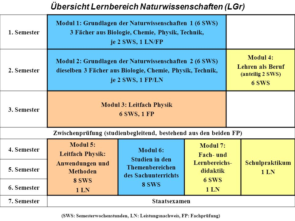 GH Übersicht Lernbereich Naturwissenschaften (LGr) 1. Semester