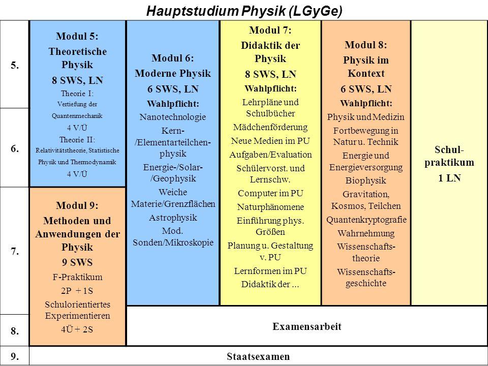 Hauptstudium Physik (LGyGe) Methoden und Anwendungen der Physik