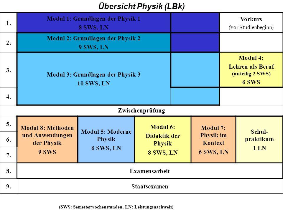 BK Übersicht Physik (LBk) 1. Modul 1: Grundlagen der Physik 1