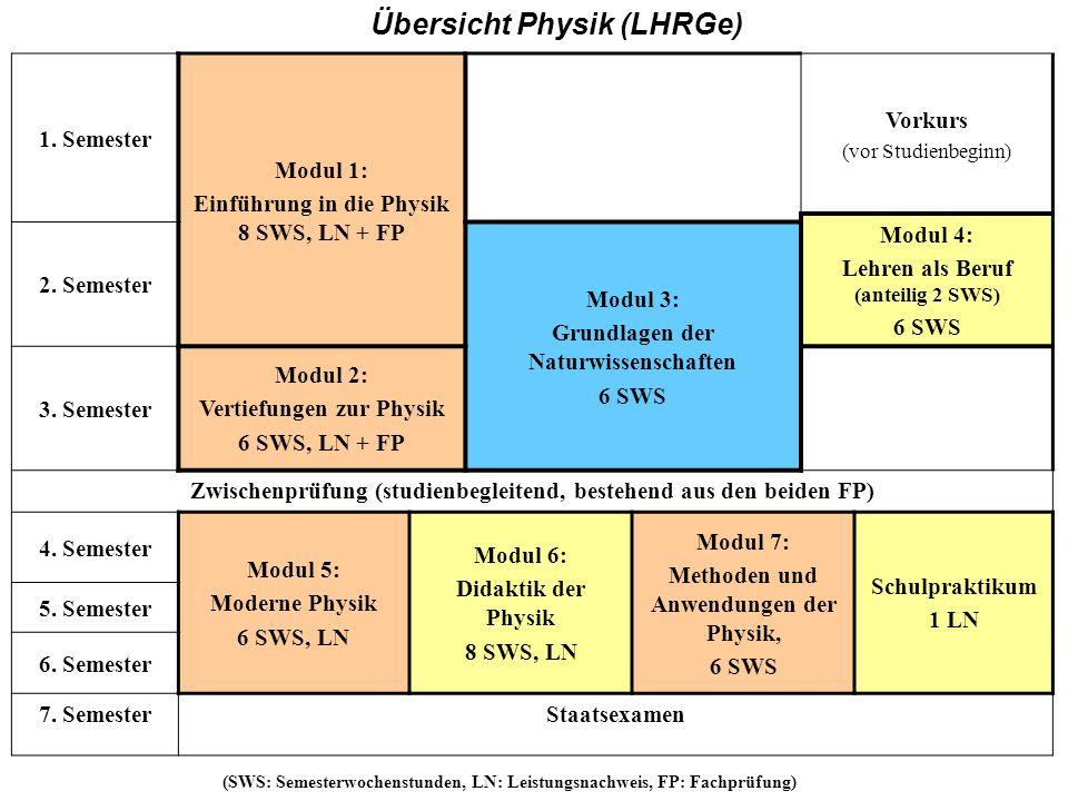 HR Übersicht Physik (LHRGe) 1. Semester Modul 1: