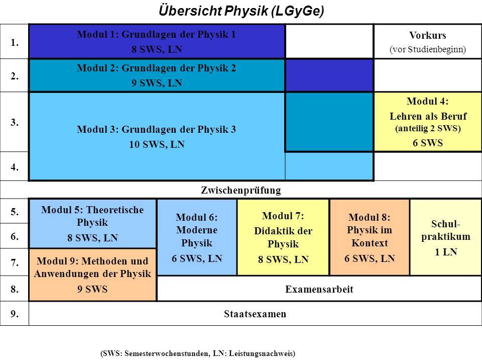 GY Übersicht Physik (LGyGe) 1. Modul 1: Grundlagen der Physik 1