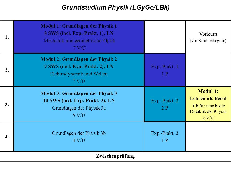 GY/Bk, Grundstudium Grundstudium Physik (LGyGe/LBk) 1.
