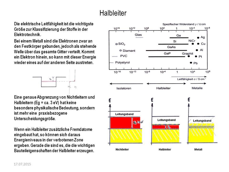 Halbleiter Die elektrische Leitfähigkeit ist die wichtigste Größe zur Klassifizierung der Stoffe in der Elektrotechnik.