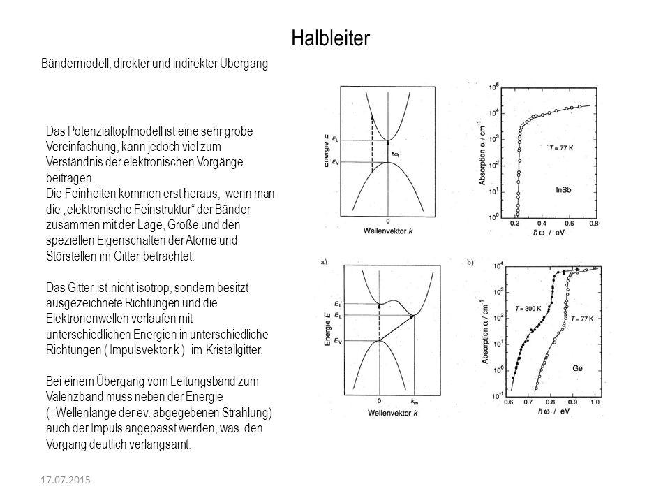 Halbleiter Bändermodell, direkter und indirekter Übergang