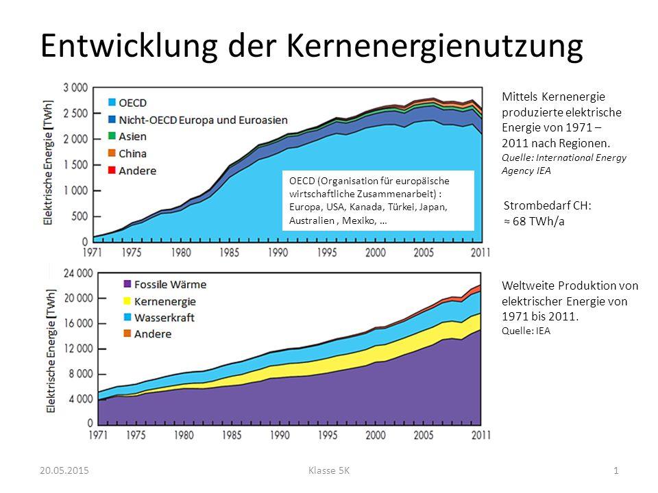 Entwicklung der Kernenergienutzung