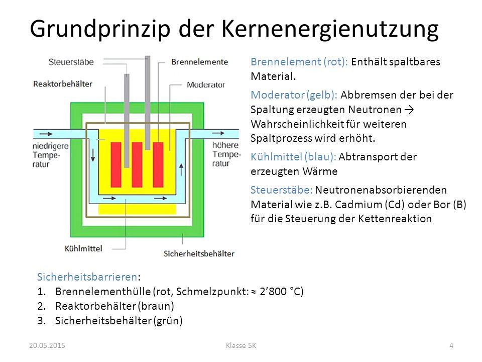 Grundprinzip der Kernenergienutzung