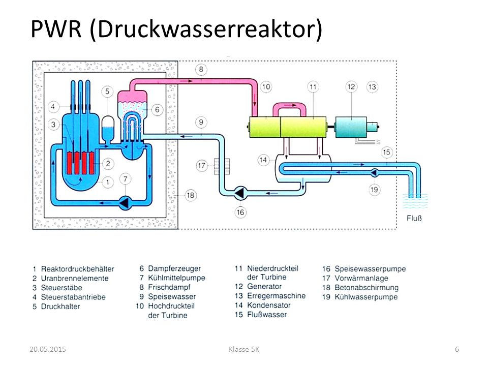 PWR (Druckwasserreaktor)