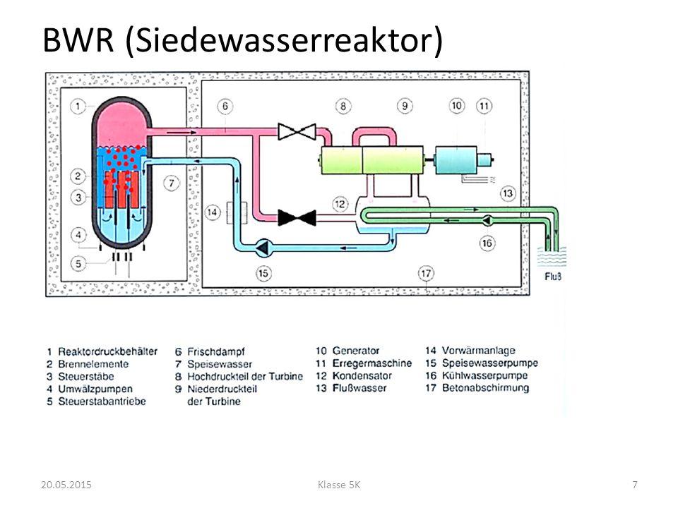 BWR (Siedewasserreaktor)
