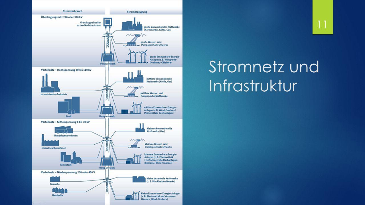 Stromnetz und Infrastruktur
