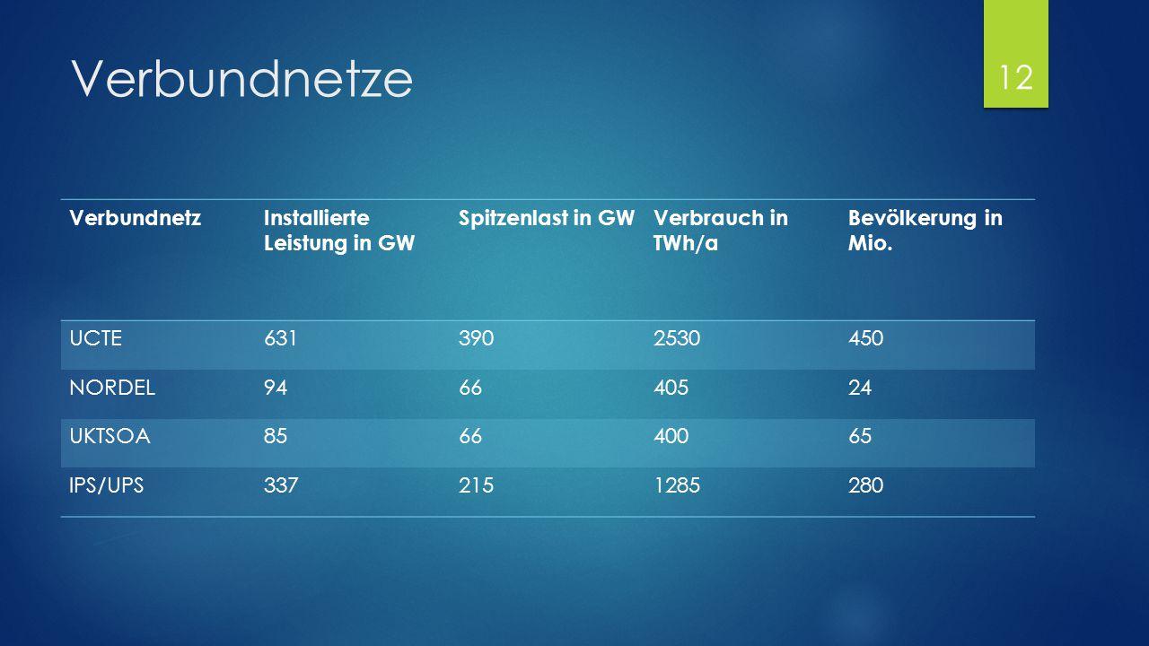Verbundnetze Verbundnetz Installierte Leistung in GW Spitzenlast in GW