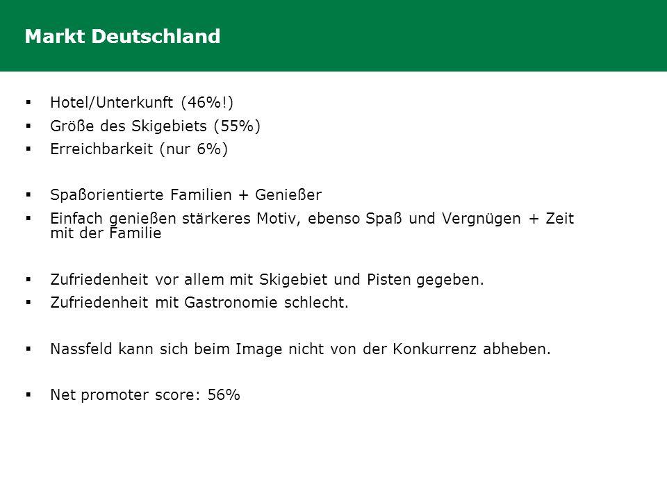 Markt Deutschland Hotel/Unterkunft (46%!) Größe des Skigebiets (55%)