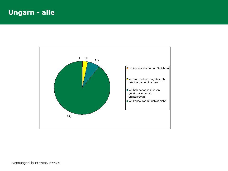 Ungarn - alle Nennungen in Prozent, n=476