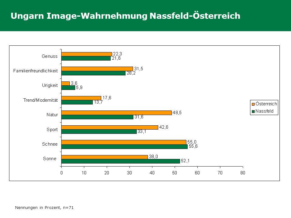 Ungarn Image-Wahrnehmung Nassfeld-Österreich