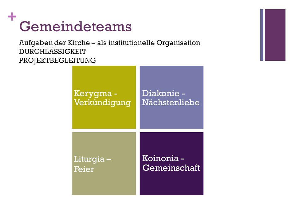 Gemeindeteams Aufgaben der Kirche – als institutionelle Organisation