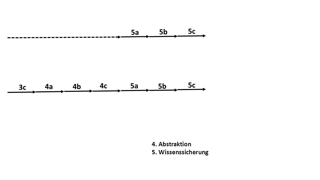 5a 5b 5c 3c 4a 4b 4c 5a 5b 5c 4. Abstraktion 5. Wissenssicherung