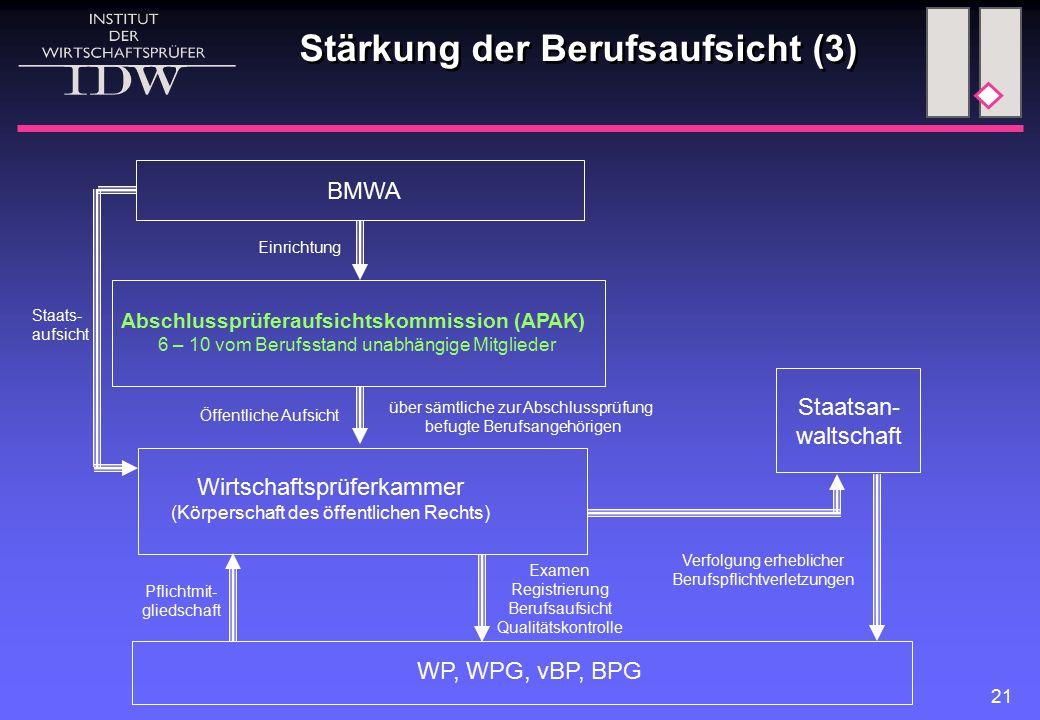Stärkung der Berufsaufsicht (3)