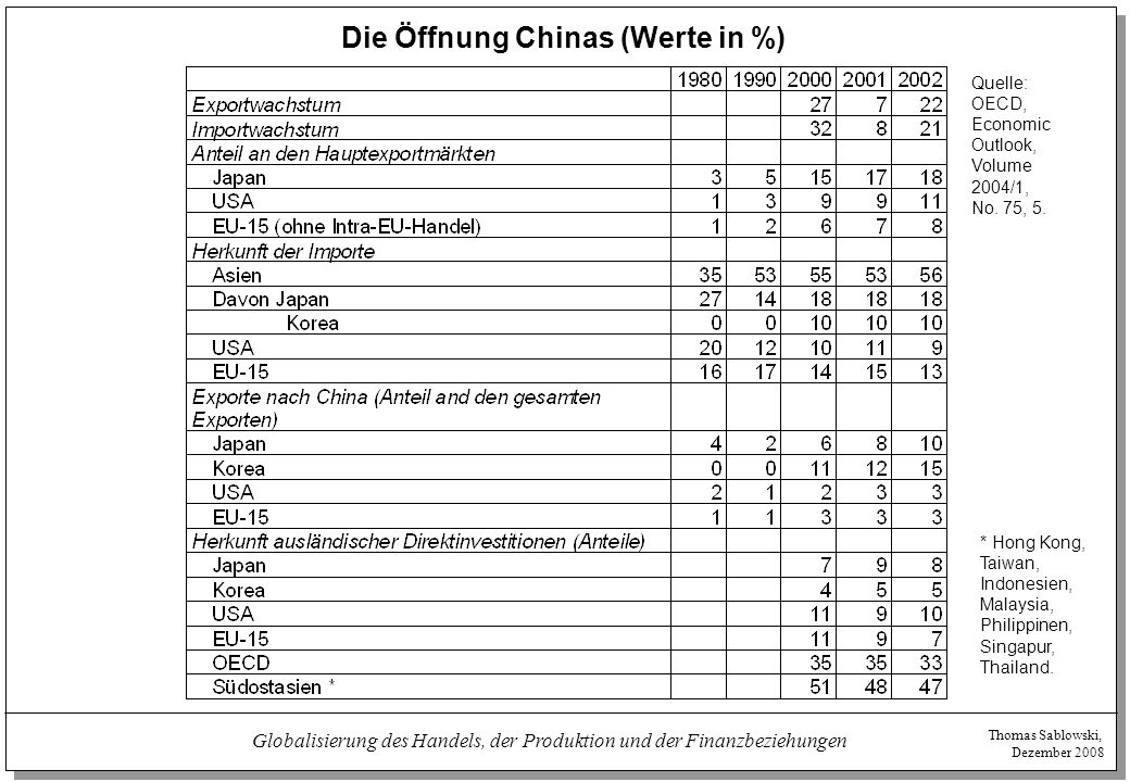 Die Öffnung Chinas (Werte in %)