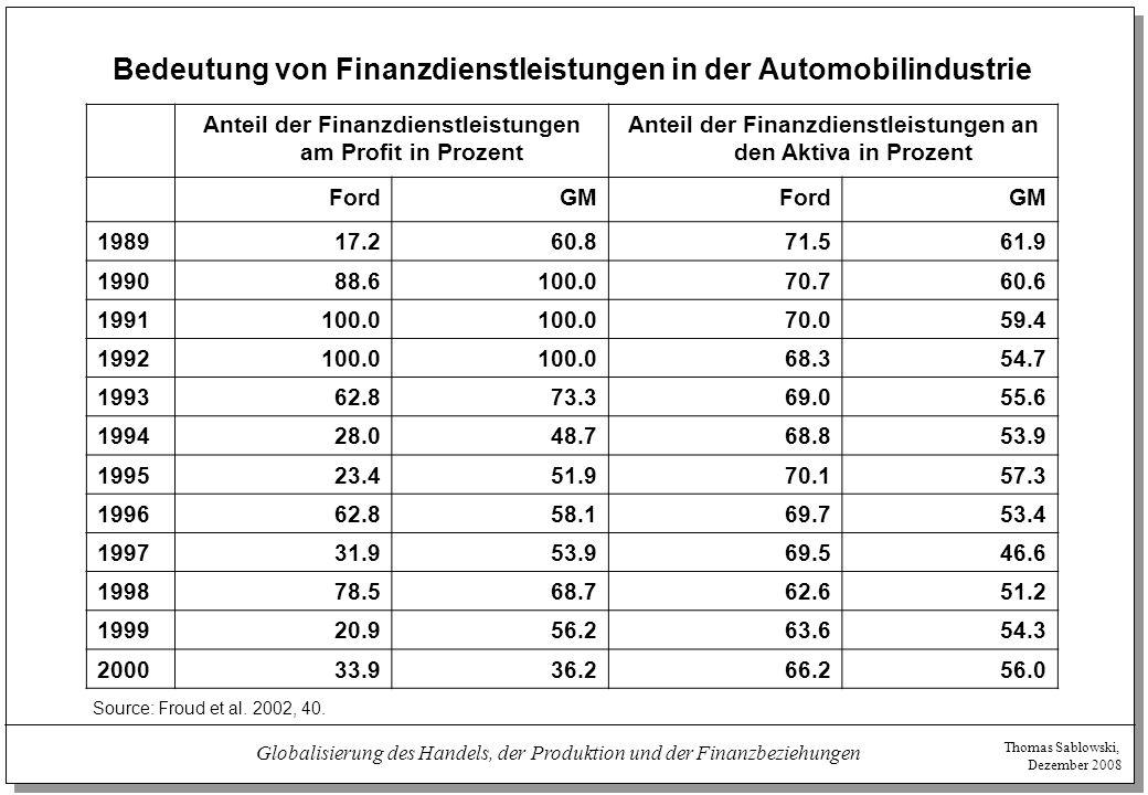 Bedeutung von Finanzdienstleistungen in der Automobilindustrie