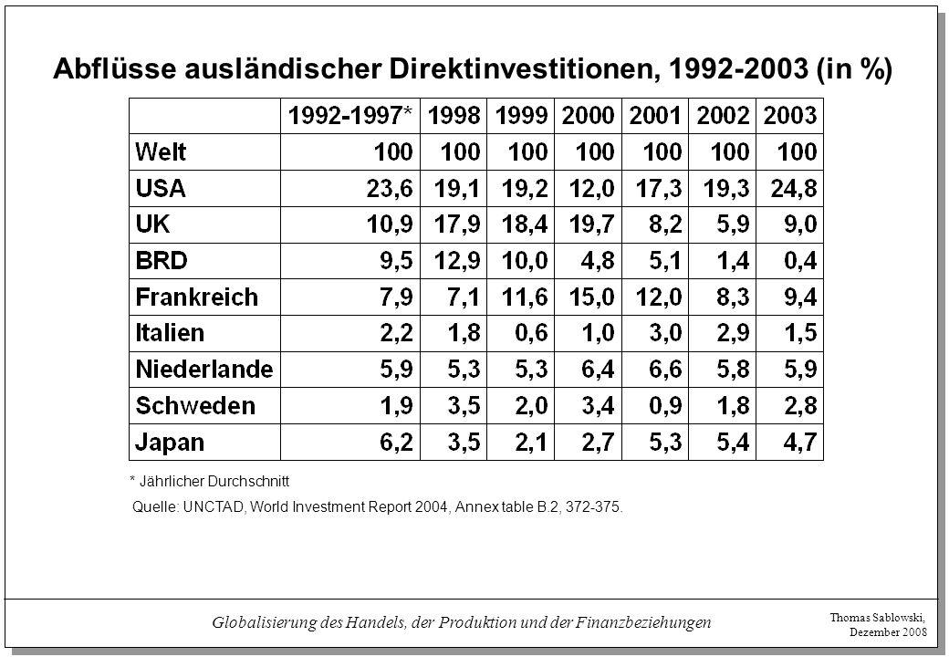 Abflüsse ausländischer Direktinvestitionen, 1992-2003 (in %)