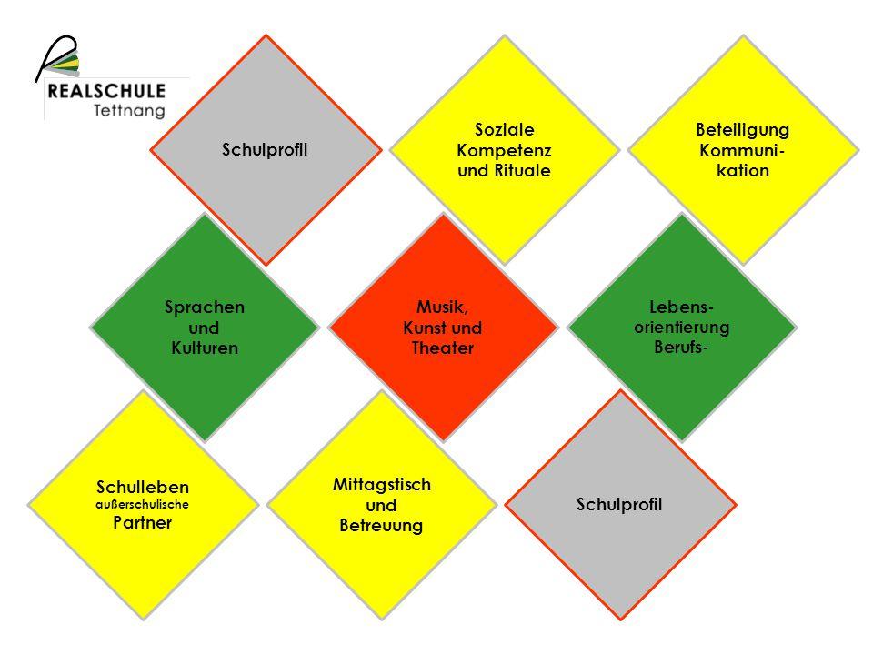 Soziale Kompetenz und Rituale Beteiligung Kommuni-kation