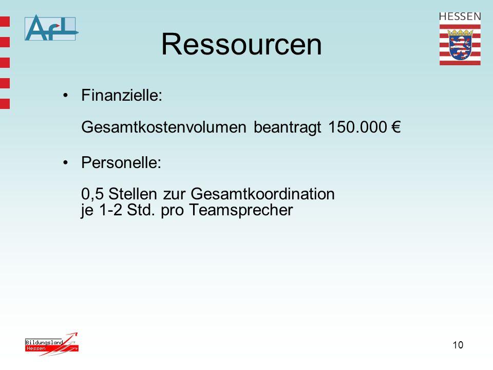 Ressourcen Finanzielle: Gesamtkostenvolumen beantragt 150.000 €