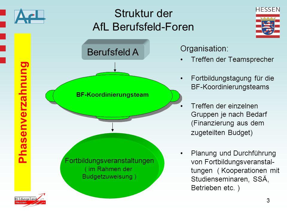 Struktur der AfL Berufsfeld-Foren
