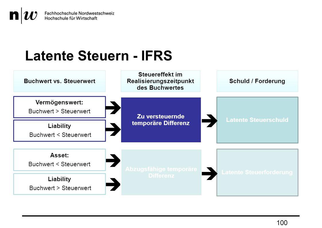      Latente Steuern - IFRS 100 Buchwert vs. Steuerwert