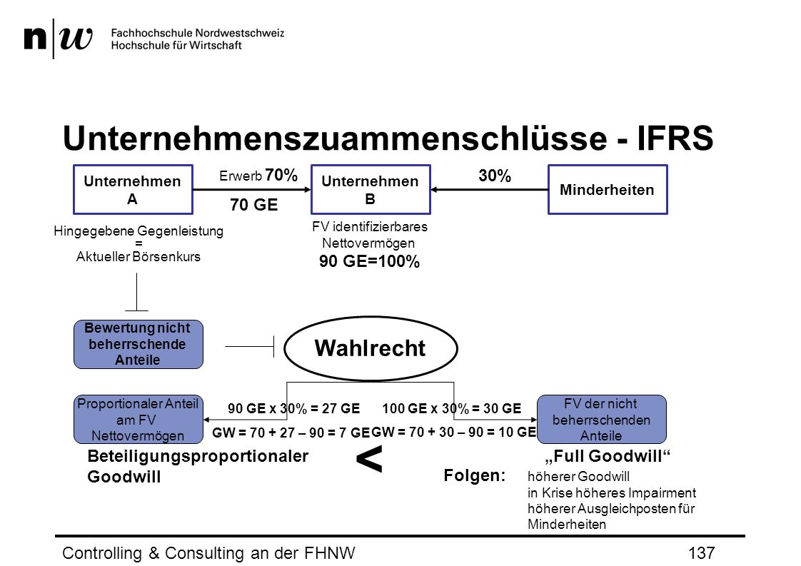 Unternehmenszuammenschlüsse - IFRS