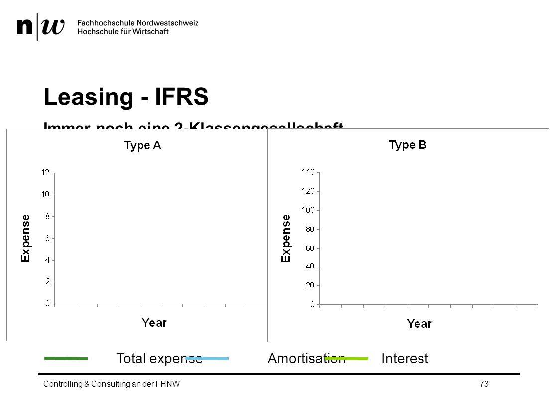 Leasing - IFRS Immer noch eine 2-Klassengesellschaft…