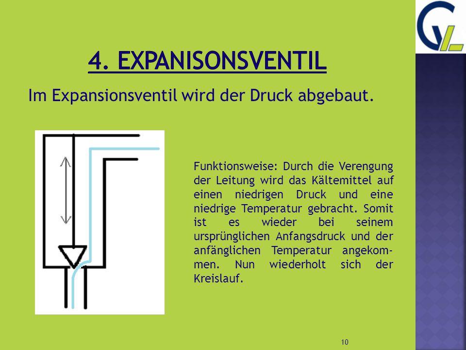4. Expanisonsventil Im Expansionsventil wird der Druck abgebaut.