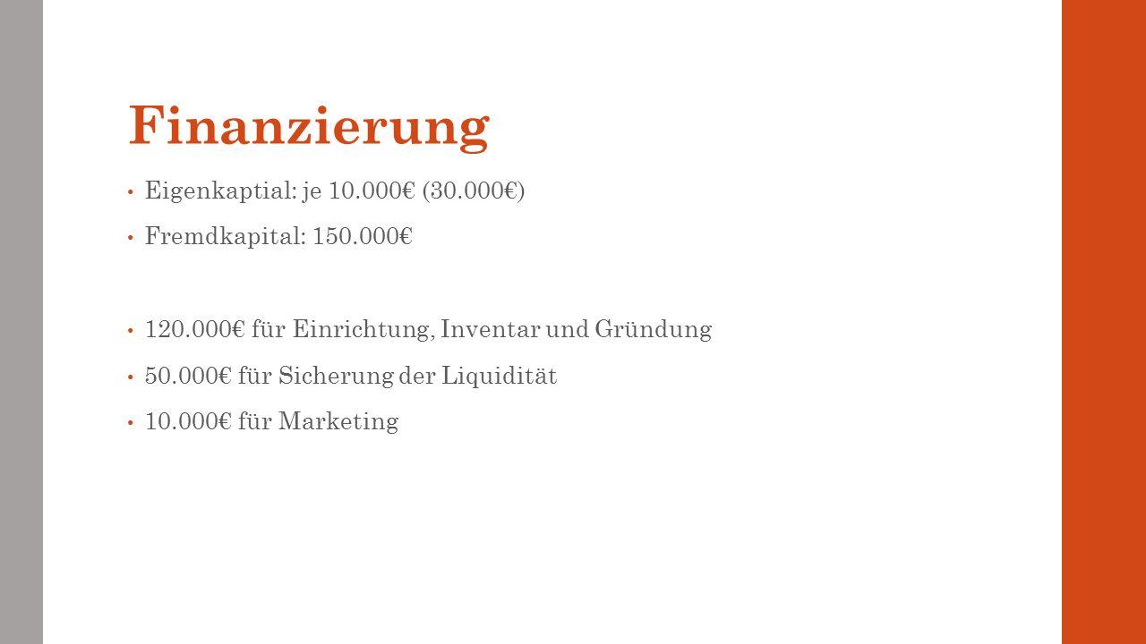 Finanzierung Eigenkaptial: je 10.000€ (30.000€) Fremdkapital: 150.000€