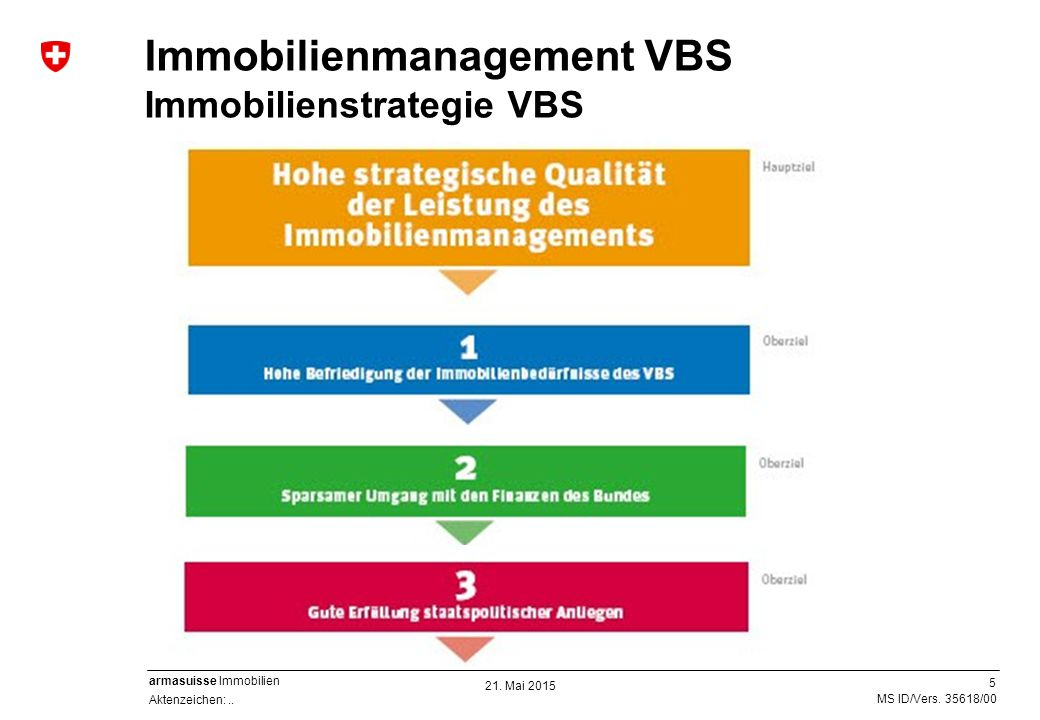 Immobilienmanagement VBS Immobilienstrategie VBS