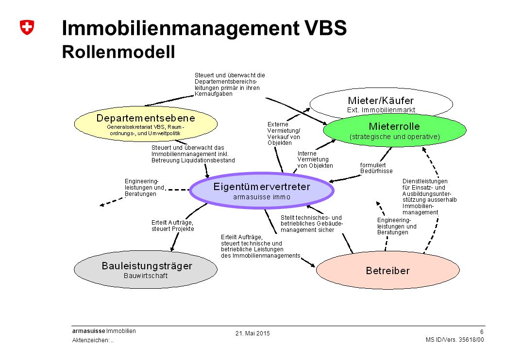 Immobilienmanagement VBS