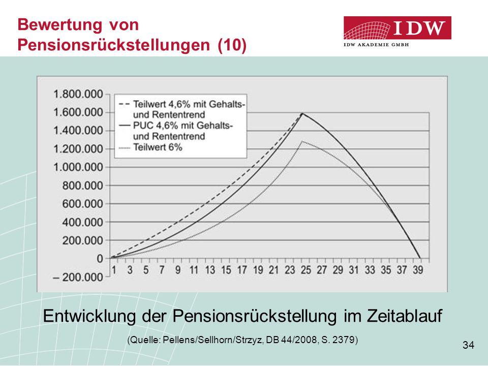Bewertung von Pensionsrückstellungen (10)