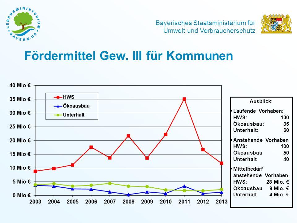 Fördermittel Gew. III für Kommunen
