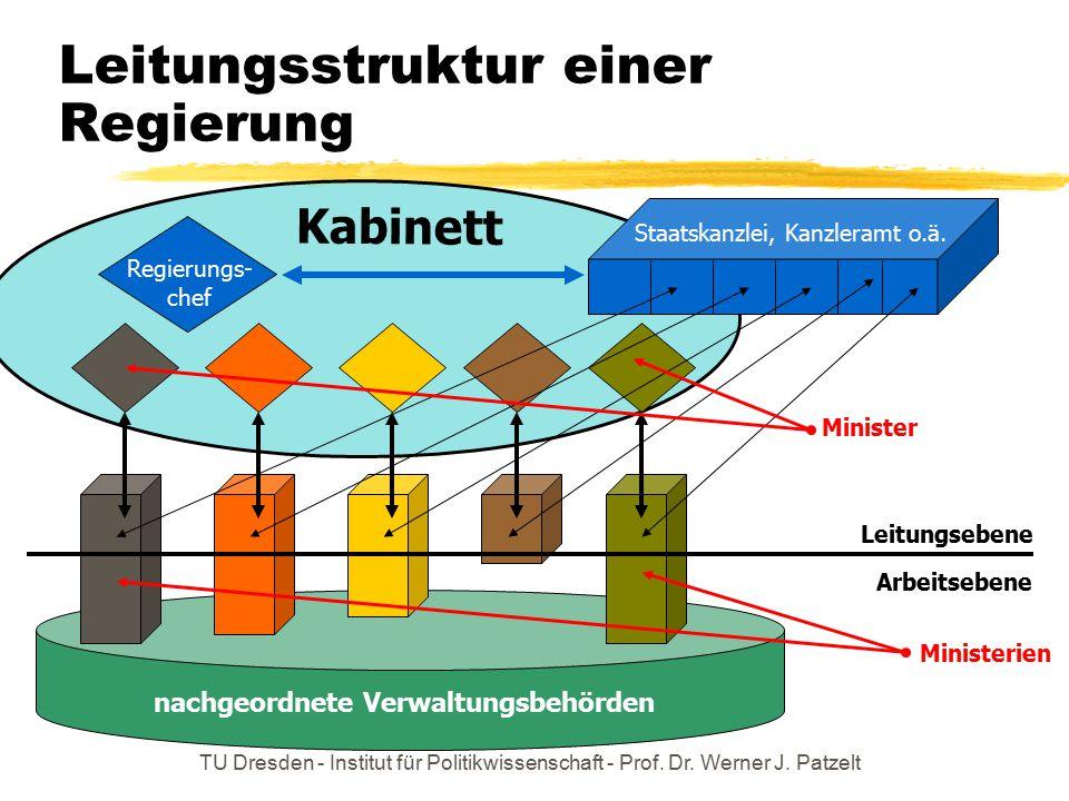 Leitungsstruktur einer Regierung